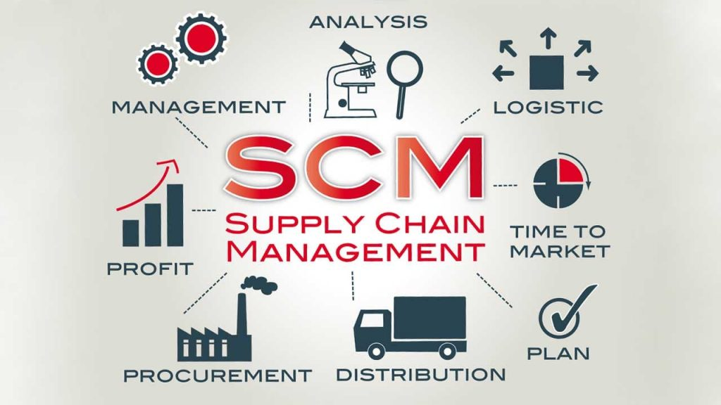 A imagem mostra alguns aspectos fundamentais do SCM