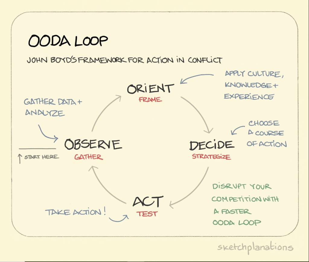 Neste caso, temos um ciclo ooda para usar em tomadas de decisões