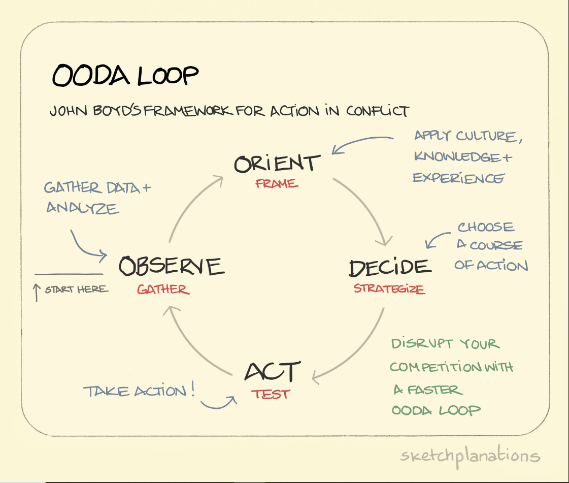 Ciclo OODA: Aprenda como tomar decisões de forma rápida