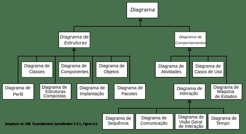 Neste caso, temos como applciar a ferramenta UML da Gestão por Processos