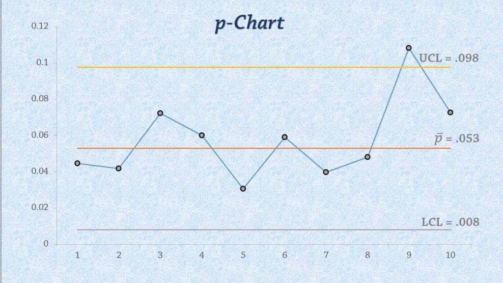 Temos um exemplo de gráfico p