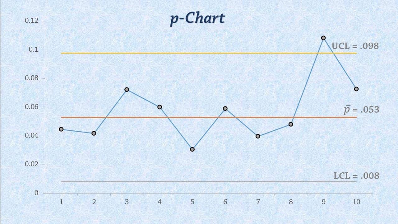 Gráfico p: Como montar e utilizar essa ferramenta?