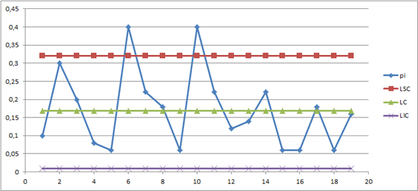 Temos o gráfico p feito a partir do exemplo anterior