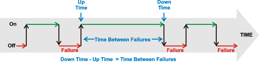 Neste fluxograma, temos a explicação do que é o MTBF