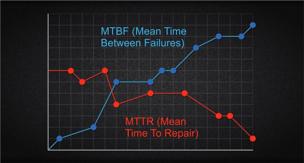 No gráfico, temos o ideal acontecendo: o MTBF aumentando e o MTTR diminuindo