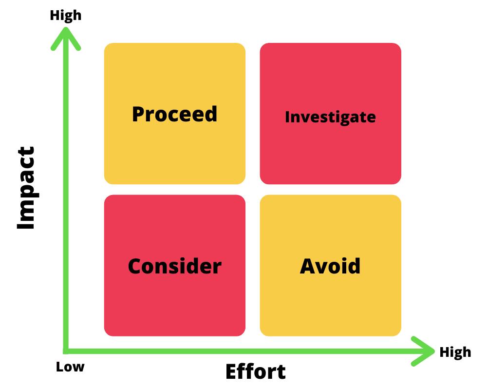 Um exemplo de matriz gut. Uma ferramenta usada na Matriz de habilidades