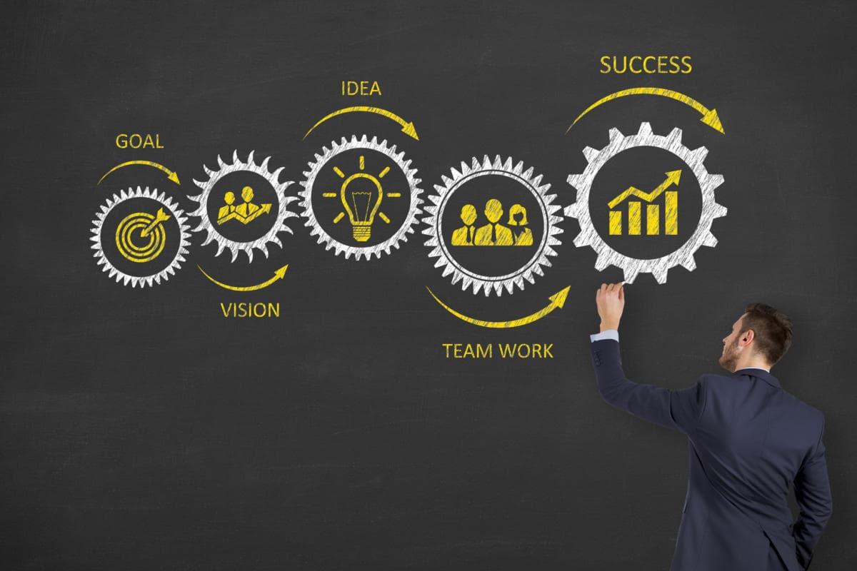 Uma imagem mostrando como funciona a melhoria contínua em processos