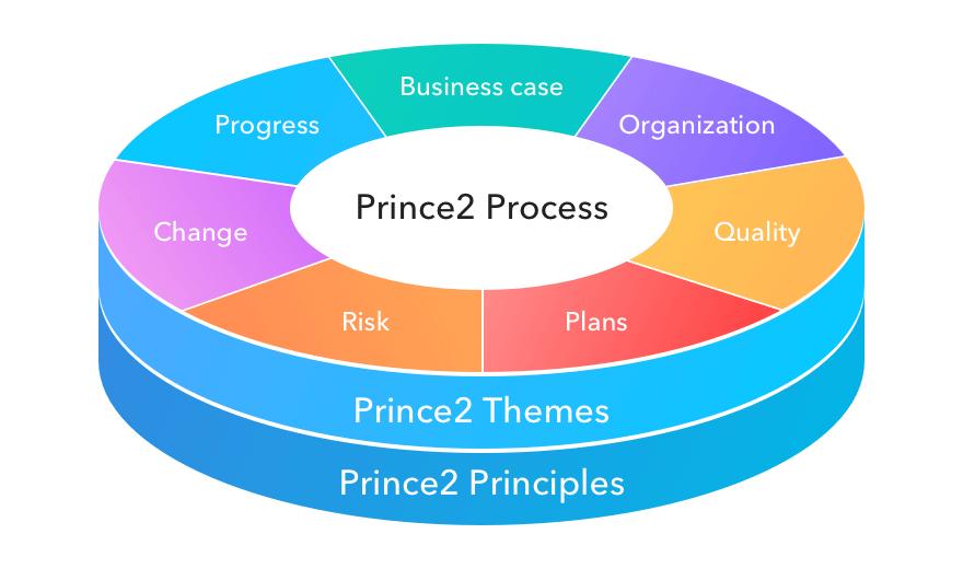 Nesta imagem, temos os princípios, temas e processos do PRINCE2