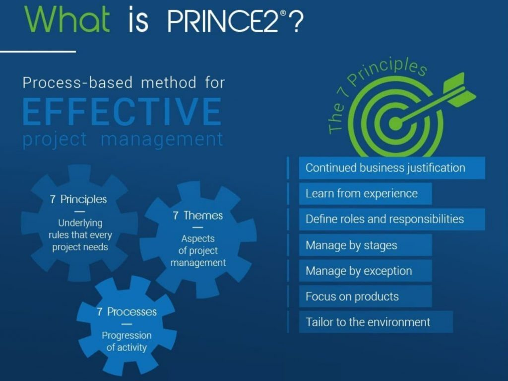 Nessa imagem, temos a definição do que é o PRINCE2