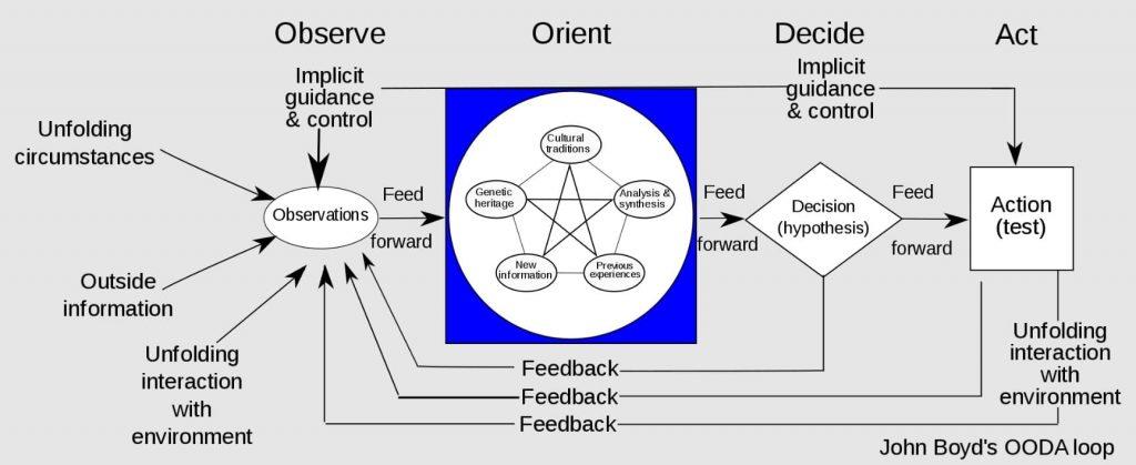 Um gráfico mostrando como funciona o Ciclo OODA (observar, orientar, decidir e agir)