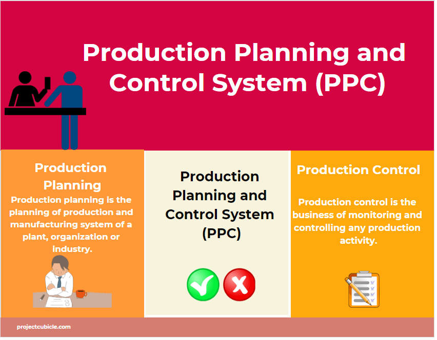 Neste gráfico, temos a diferença entre planejamento da produção e controle