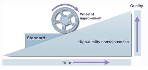 Neste gráfico, temos uma explicação do que é o SDCA. Importante na Gestão da Rotina