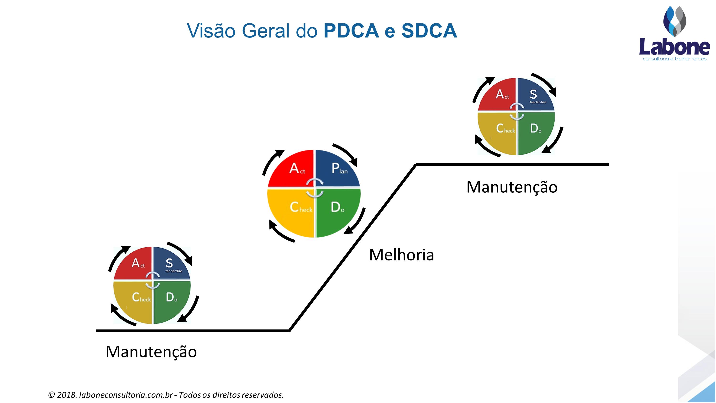 Figura do PDCA com o SDCA