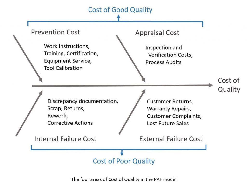 Neste gráfico, temos o que é o custo de boa qualidade e o de má