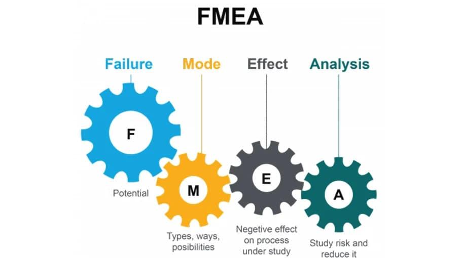 Uma ilustração mostrando como funciona o FMEA