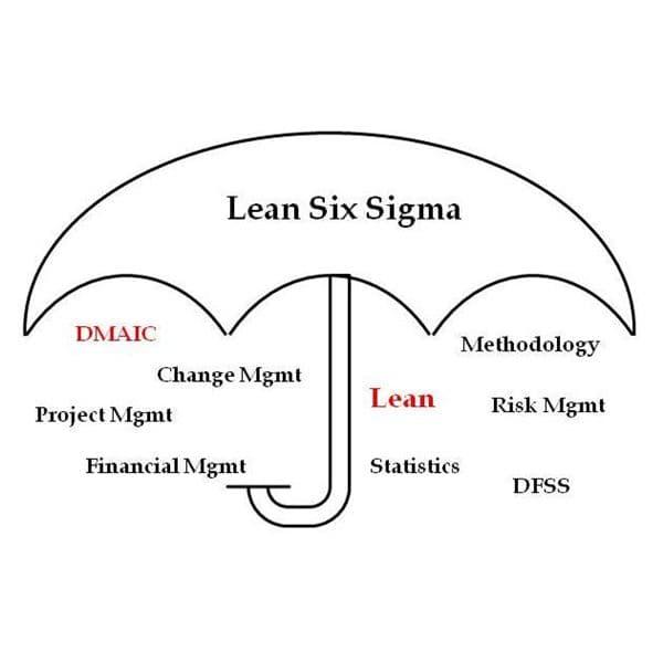Algumas ferramentas do Lean Six Sigma