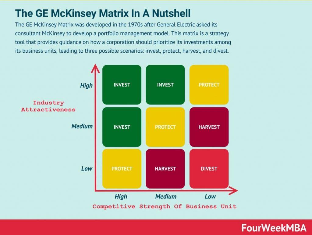 Uma imagem mostrando uma Matriz GE McKinsey montada