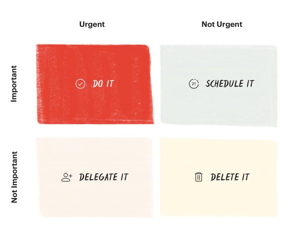Primeiro quadrante - Importantes e urgentes
