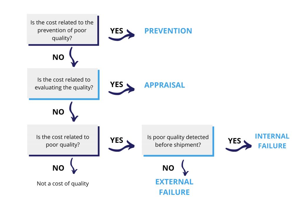 Nesta imagem temos os tipos de custos, como internos e externos .