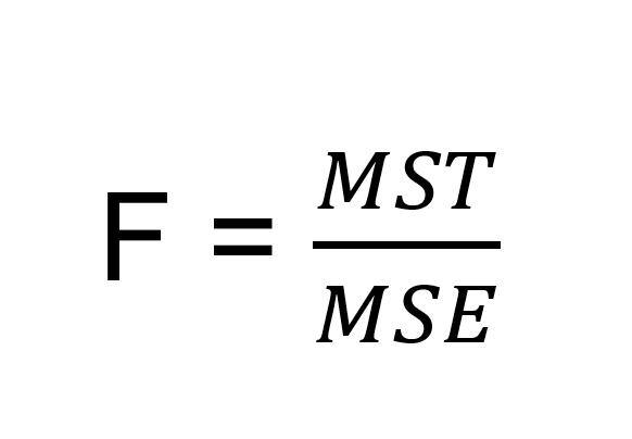 Fórmula da ANOVA