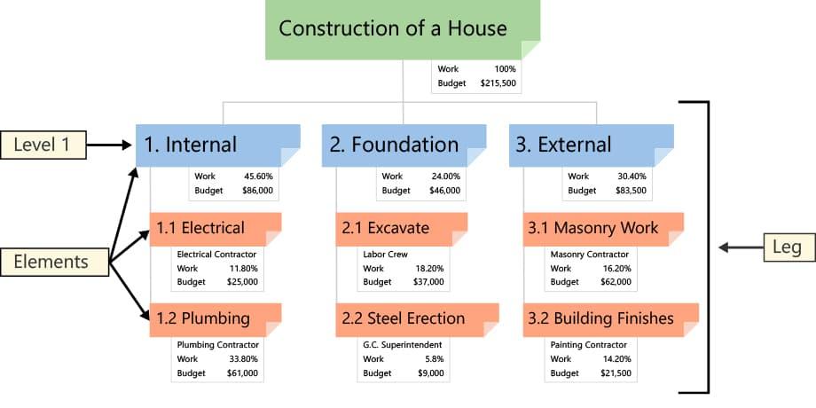 Neste caso, temos uma estrutura de Projetos com base na entrega