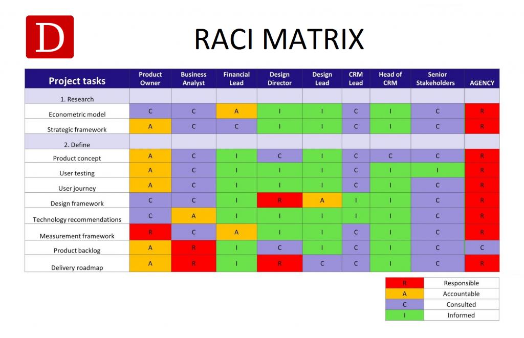 Neste caso, temos um exemplo de matriz raci montada