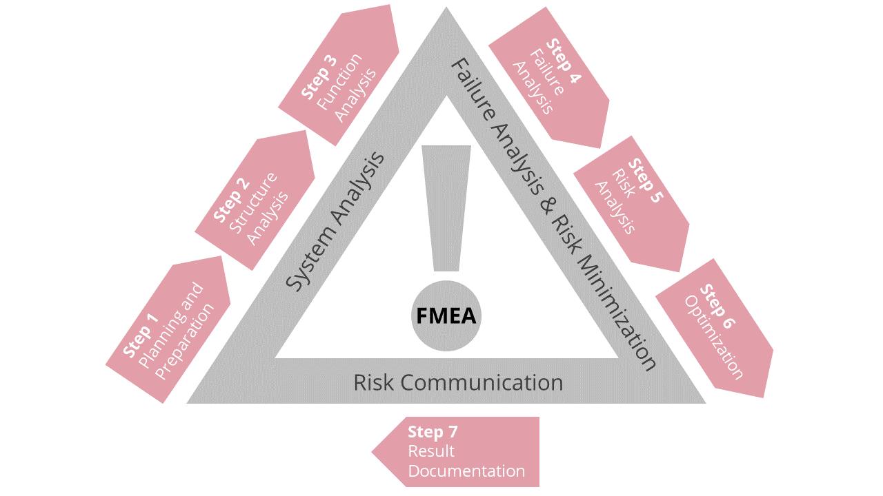 Neste esquema, temos um esquema de como o FMEA funciona