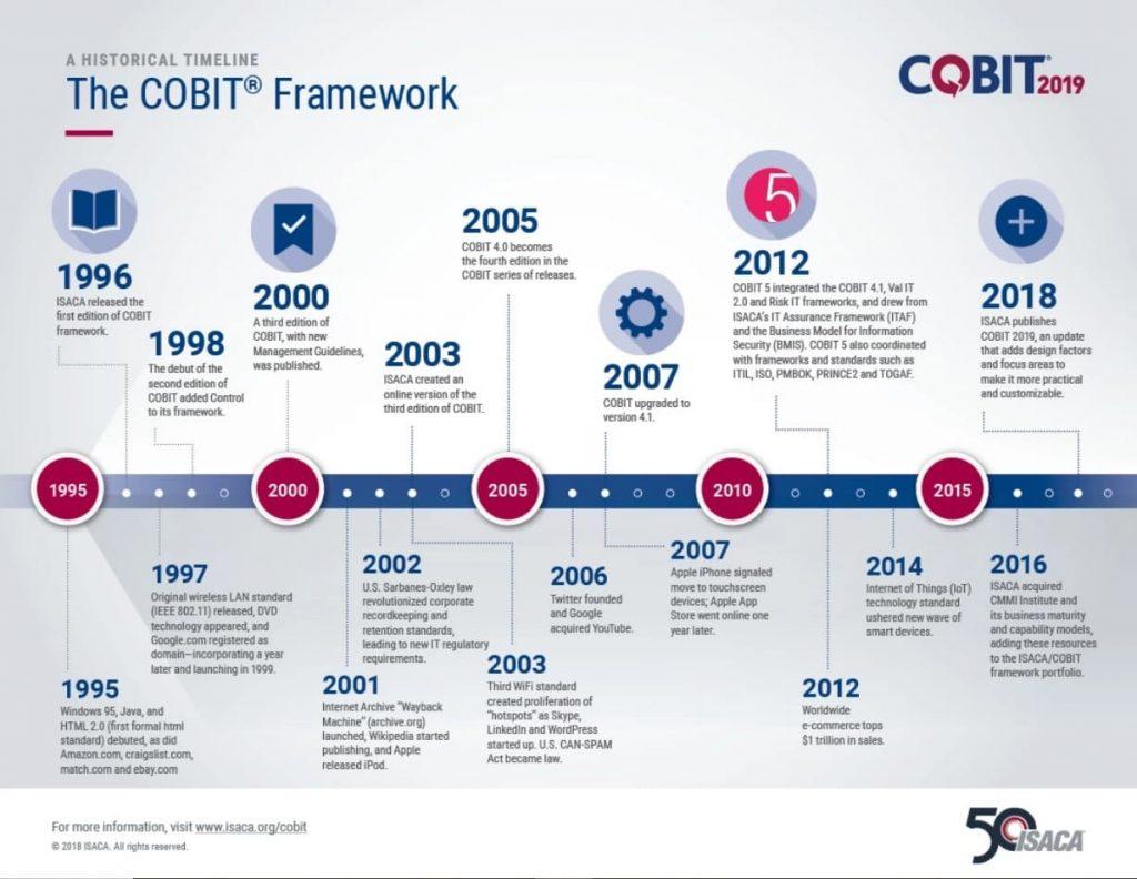 Nesta imagem, temos um exemplo do framework COBIT 2019
