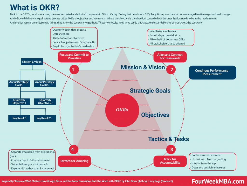 Nesta imagem, temos um infográfico explicando o que é OKR
