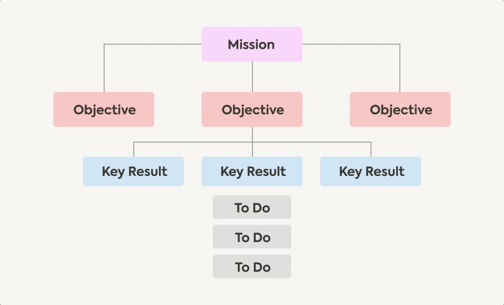 Na imagem temos a estrutura do OKR : Objetivos e Resultados chave