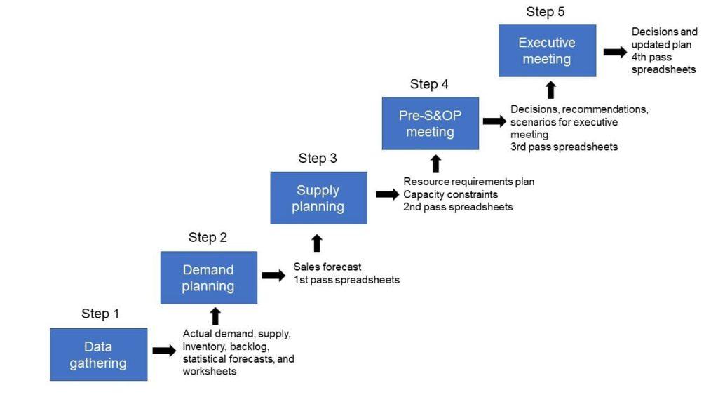 Nessa imagem, temos os 5 passos do S&OP