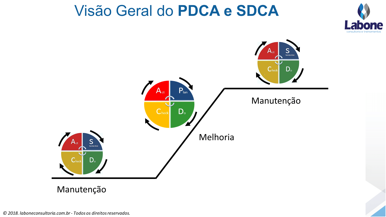 Neste exemplo, temos explicando como funciona o ciclo PDCA e SDCA
