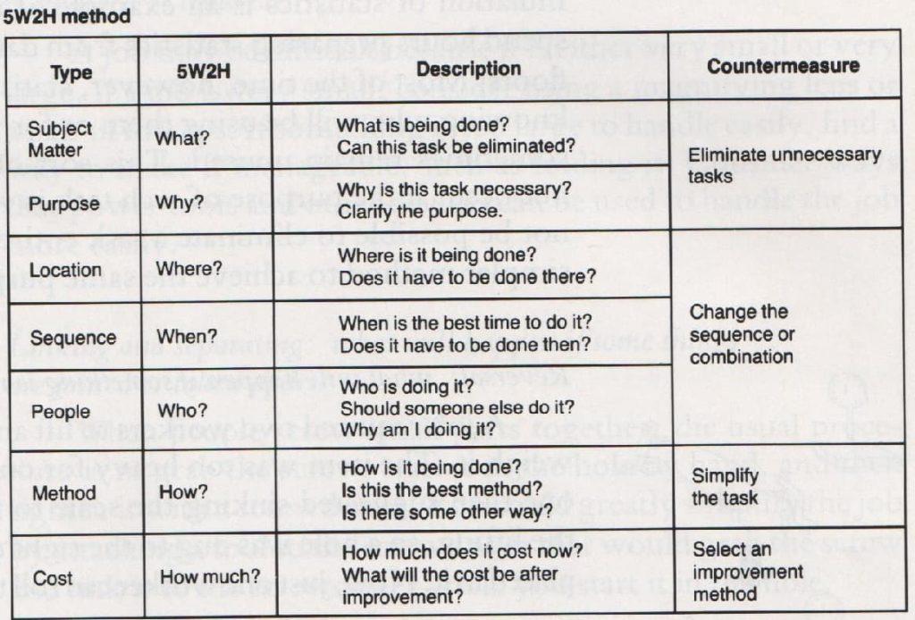 Na imagem, temos uma tabela a qual explica o uso do 5w2h com o ECRS