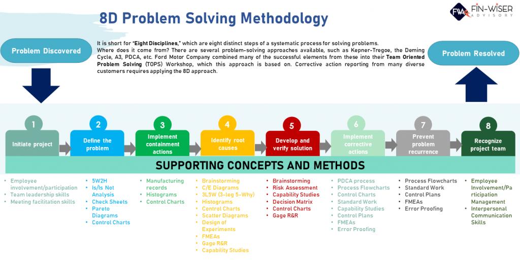 O esquema da metodologia 8d