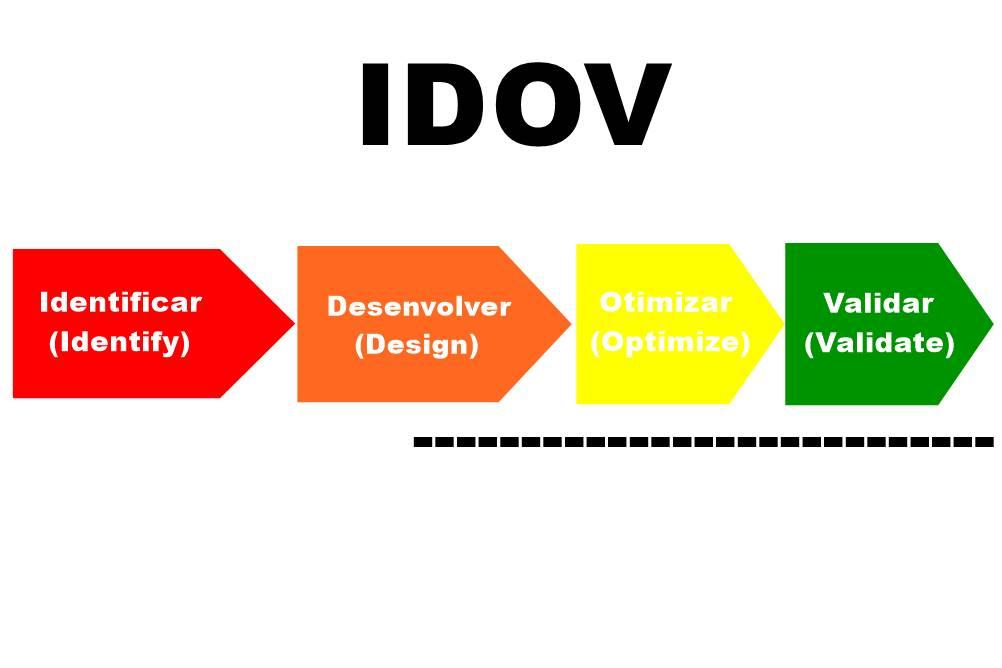 Metodologia IDOV e suas fases