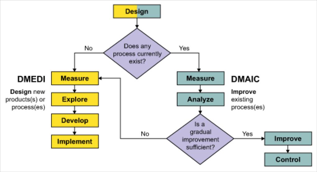 Nesta imagem, temos a explicação do DMEDI