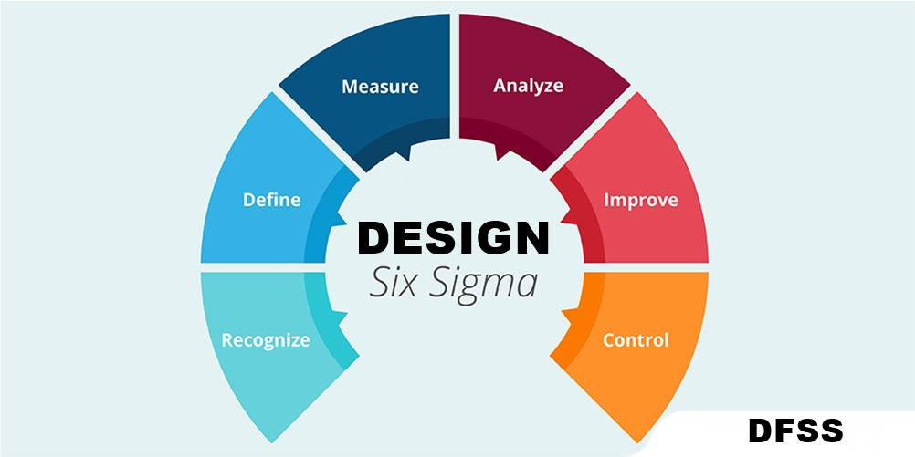 DFSS – Design for Six Sigma: Como essa metodologia é aplicada à projetos?