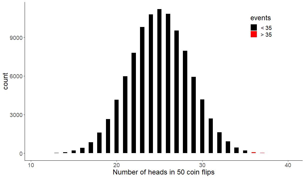 O que é Distribuição Binomial e como calcular? Confira exemplos!