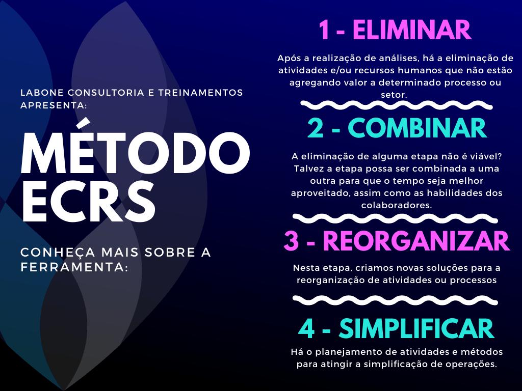 Método ECRS: Entenda o que é e como usar essa ferramenta
