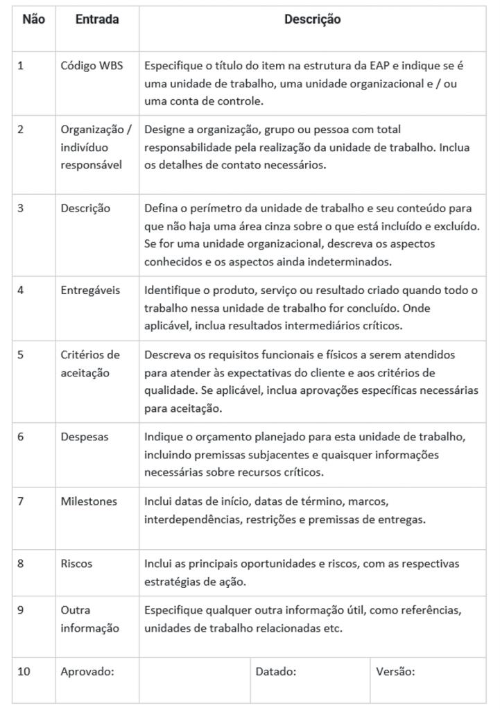 Exemplo de Dicionário de Estrutura Analítica do Projeto