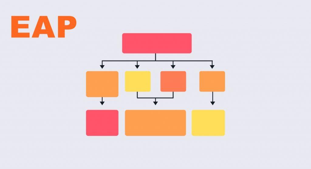 Estrutura de uma EAP