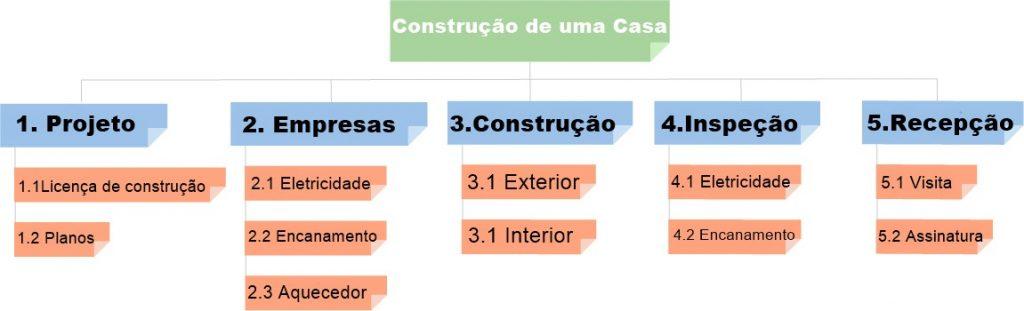 EAP focada em fases para a construção de uma casa