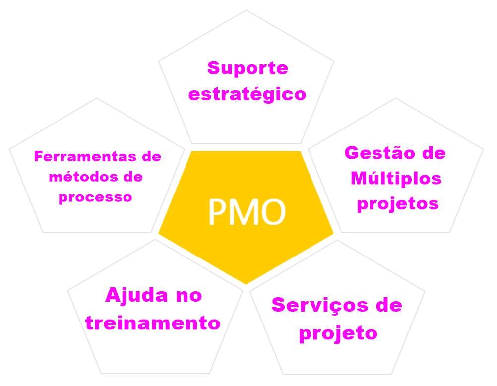 Na imagem temos uma ilustração dos pontos fundamentais de um PMO