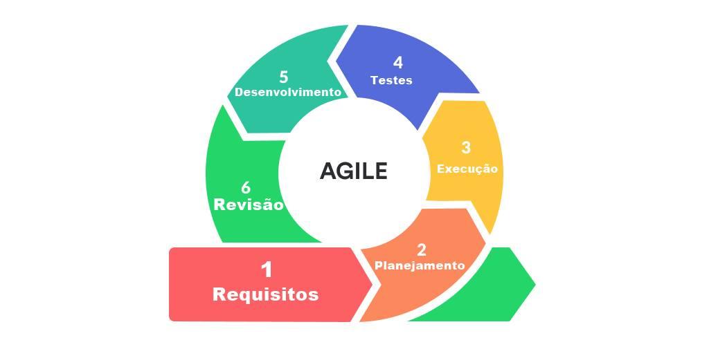 Ciclo de um método agile