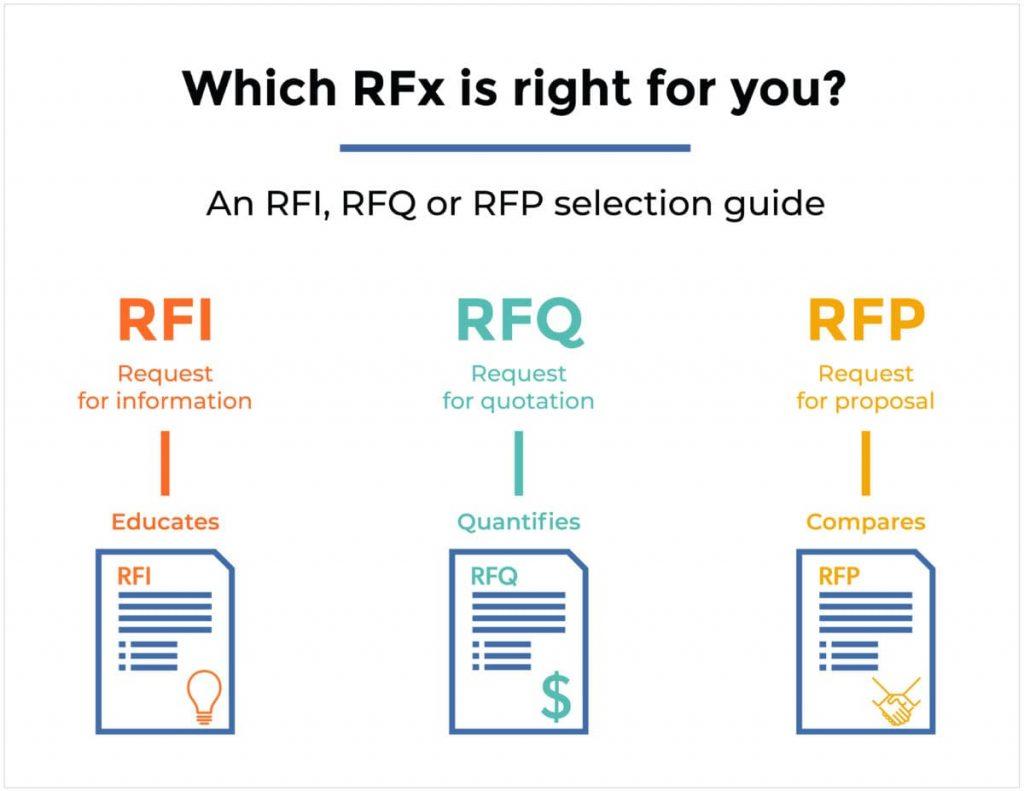 A ilustração mostra a diferença do RFI e RFP