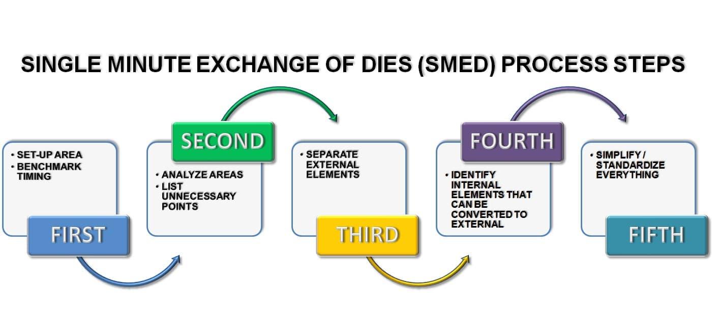 Na imagem, temos as etapas de um SMED