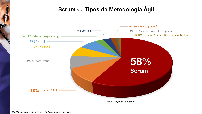 Gráfico mostrando o uso do escrum