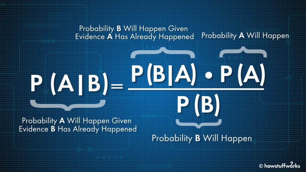 Nesta imagem, temos a fórmula matemática referente ao Teoremaa de Bayes.