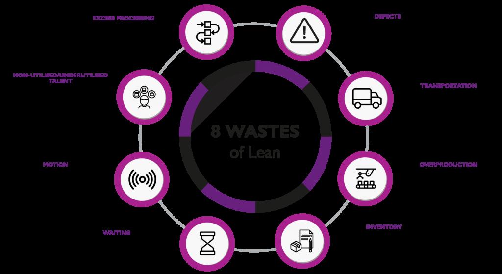 Na imagem, temos a explicação dos 8 desperdícios do Lean Manufacturing
