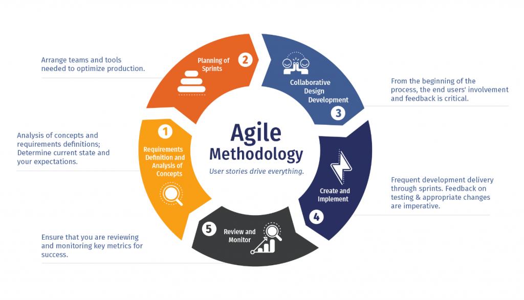 A ilustração mostra como a metodologia agile funciona
